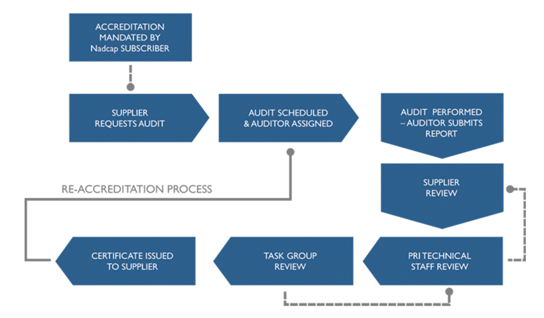 Nadcap Audit Amp Accreditation Process Nadcap Job Audit