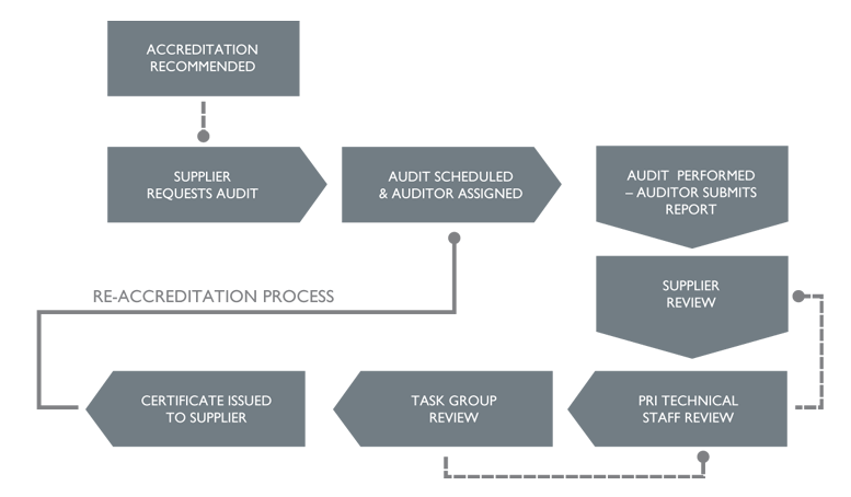 audit assignment 2 Audit sampling auditing homework help, online auditing assignment & project help introduction the standard audit report describes auditor's duties as planning and performing the audit to obtain reasonable assurance about whether the fi.